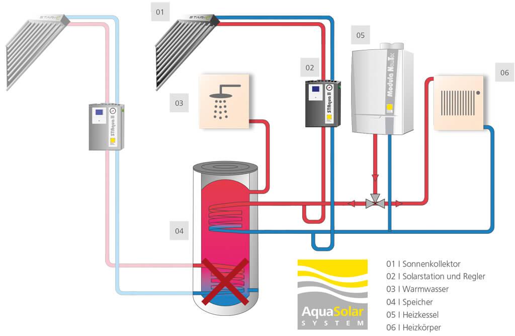 Solaranlage mit AquaSystem und Wasser